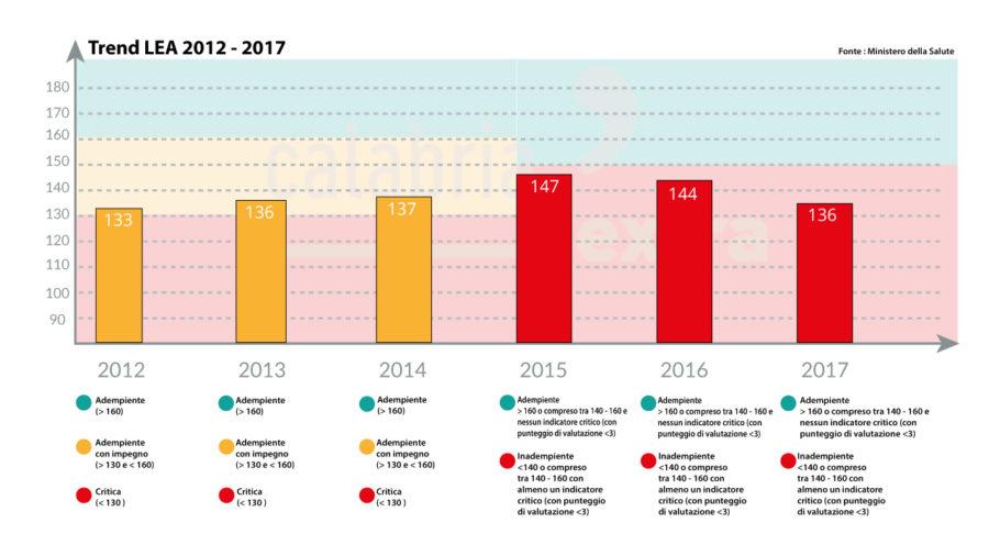 Questo è il trend della Calabria, dall'entrata in vigore del Piano di Rientro dal primo gennaio 2010.