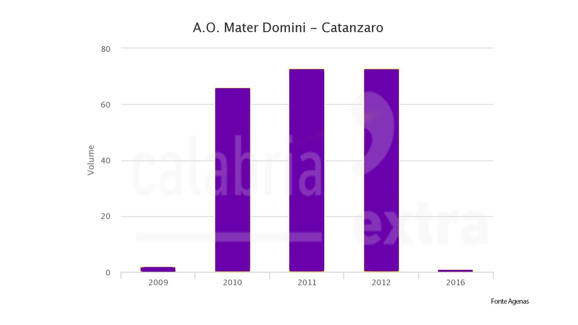 Ogni giorno in Calabria vengono diagnosticati 30 nuovi casi di tumori.