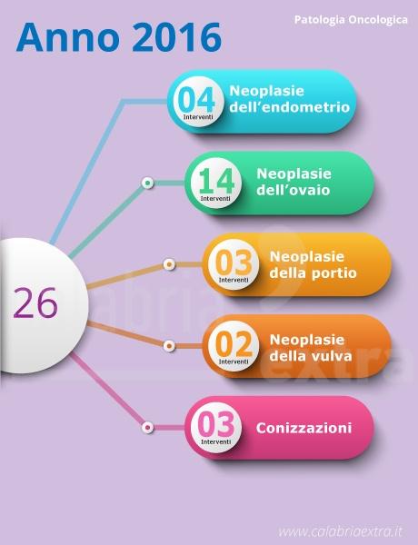 Patologie oncologiche trattate dal 2016 al 2018 all'Ospedale Annunziata Cosenza